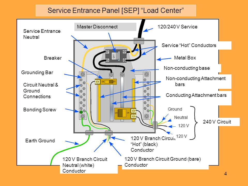 Service+Entrance+Panel+%5BSEP%5D+Load+Center branch circuits chapter 2 ppt download  at soozxer.org